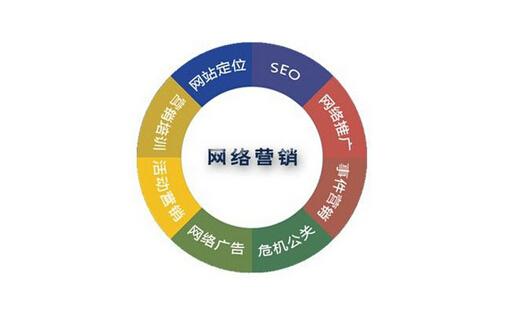 网络营销是什么?网络营销的含义!